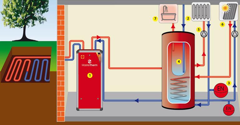 Tepelné čerpadlo země/voda